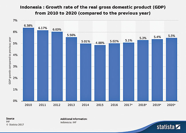 Indonesia's economy making strides with political ...