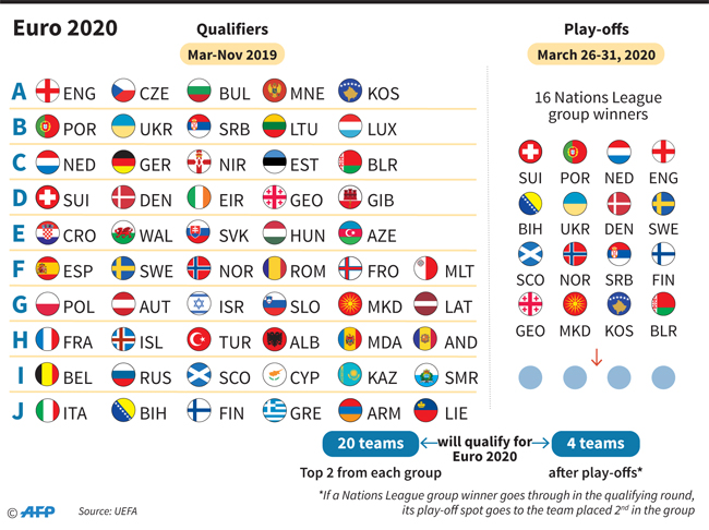 Germany Netherlands To Meet In Euro 2020 Qualifying As England